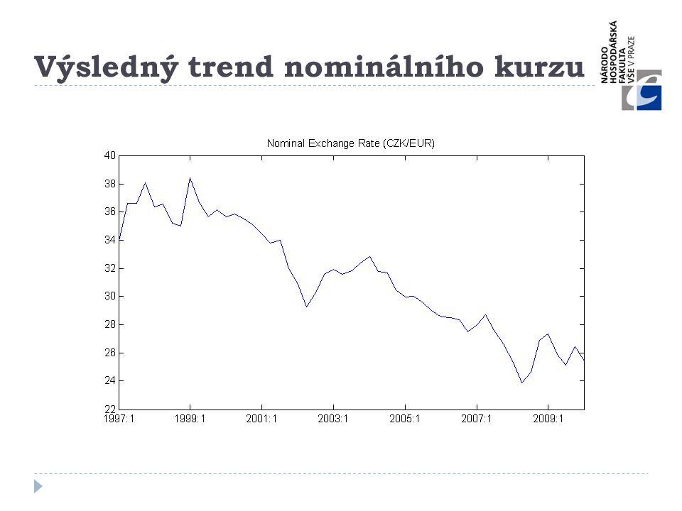 Výsledný trend nominálního kurzu