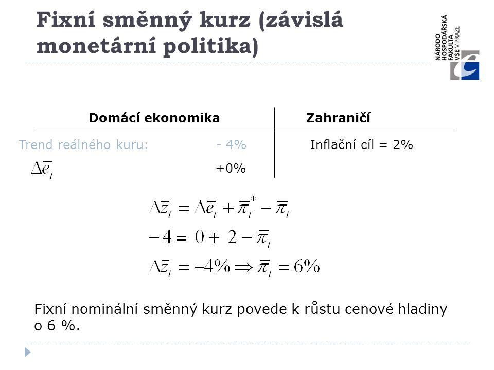 Fixní směnný kurz (závislá monetární politika) Domácí ekonomikaZahraničí +0% Inflační cíl = 2%Trend reálného kuru: - 4% Fixní nominální směnný kurz po