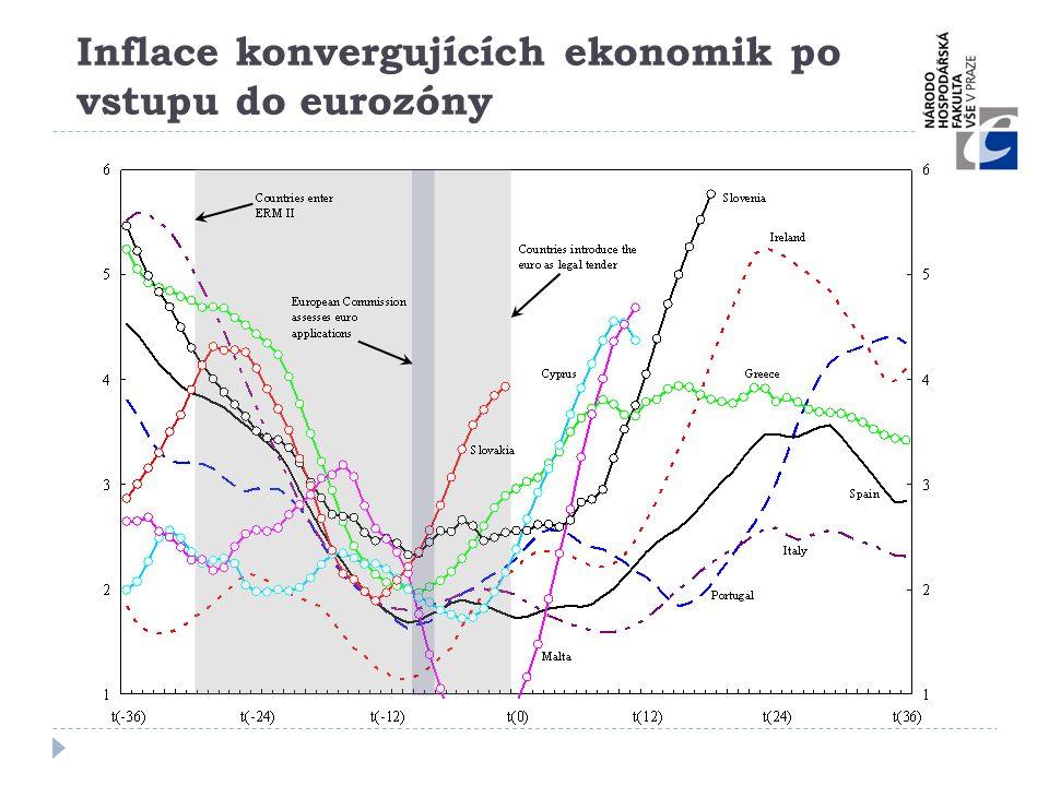 Inflace konvergujících ekonomik po vstupu do eurozóny