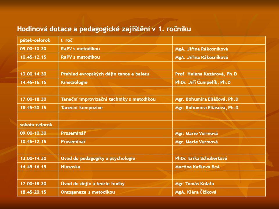 Hodinová dotace a pedagogické zajištění v 1. ročníku pátek-celorokI. roč 09.00-10.30RaPV s metodikouMgA. Jiřina Rákosníková 10.45-12.15RaPV s metodiko