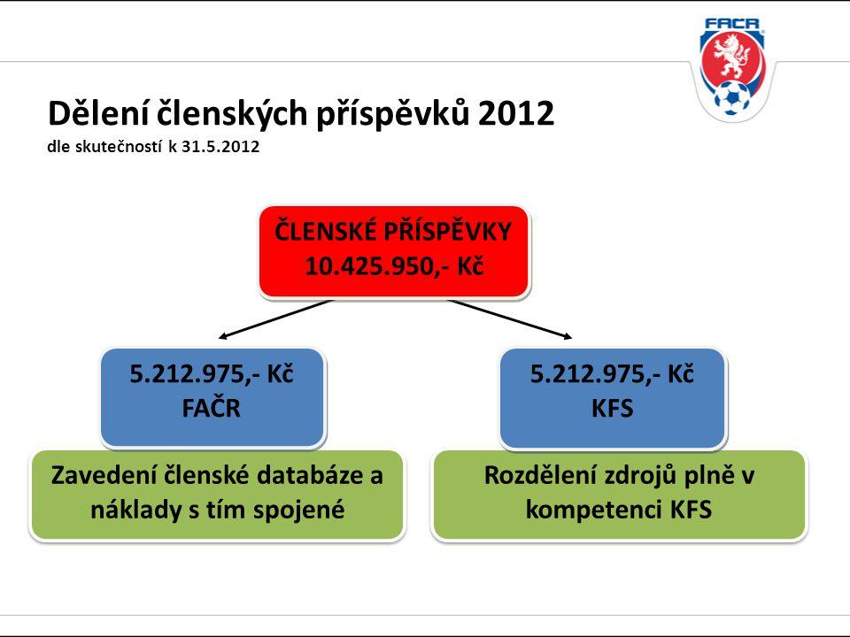 Dělení členských příspěvků 2012 dle skutečností k 31.5.2012 Rozdělení zdrojů plně v kompetenci KFS 5.212.975,- Kč KFS ČLENSKÉ PŘÍSPĚVKY 10.425.950,- Kč ČLENSKÉ PŘÍSPĚVKY 10.425.950,- Kč Zavedení členské databáze a náklady s tím spojené 5.212.975,- Kč FAČR