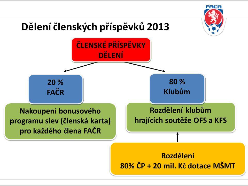 Dělení členských příspěvků 2013 Rozdělení 80% ČP + 20 mil.