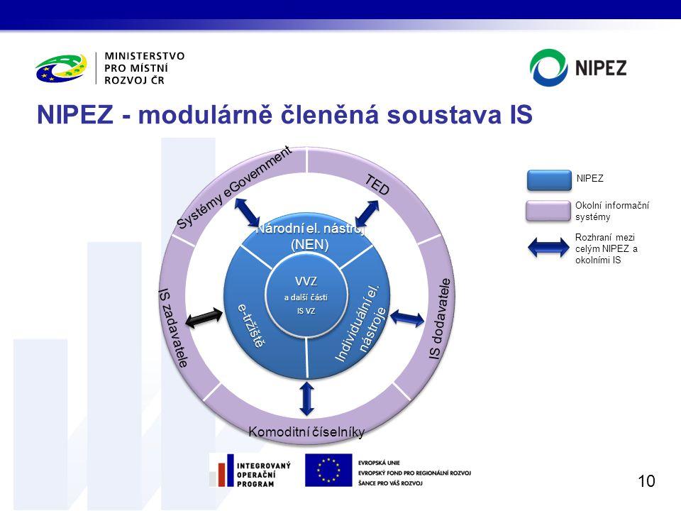 NIPEZ - modulárně členěná soustava IS 10 Systémy eGovernment TED IS zadavatele IS dodavatele Komoditní číselníky VVZ a další části IS VZ Národní el. n