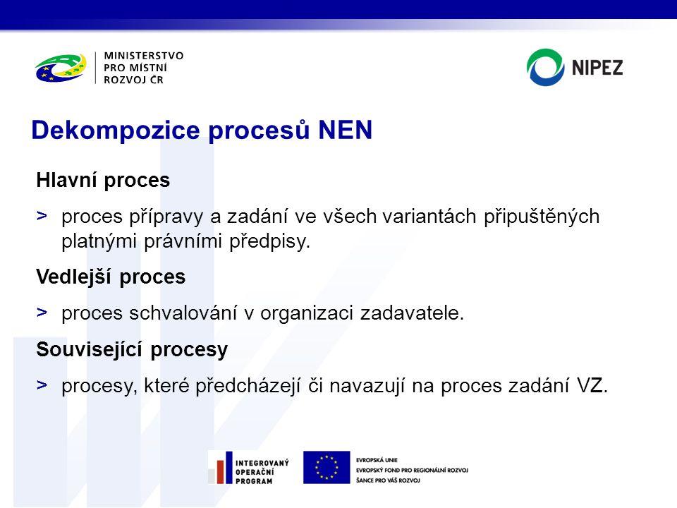 Hlavní proces >proces přípravy a zadání ve všech variantách připuštěných platnými právními předpisy. Vedlejší proces >proces schvalování v organizaci