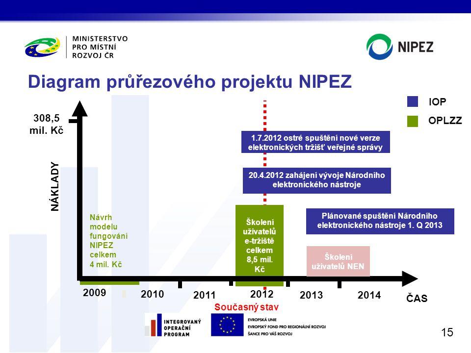 Diagram průřezového projektu NIPEZ 15 ČAS NÁKLADY Současný stav 2009 2011 2012 20132014 Školení uživatelů e-tržiště celkem 8,5 mil. Kč Návrh modelu fu