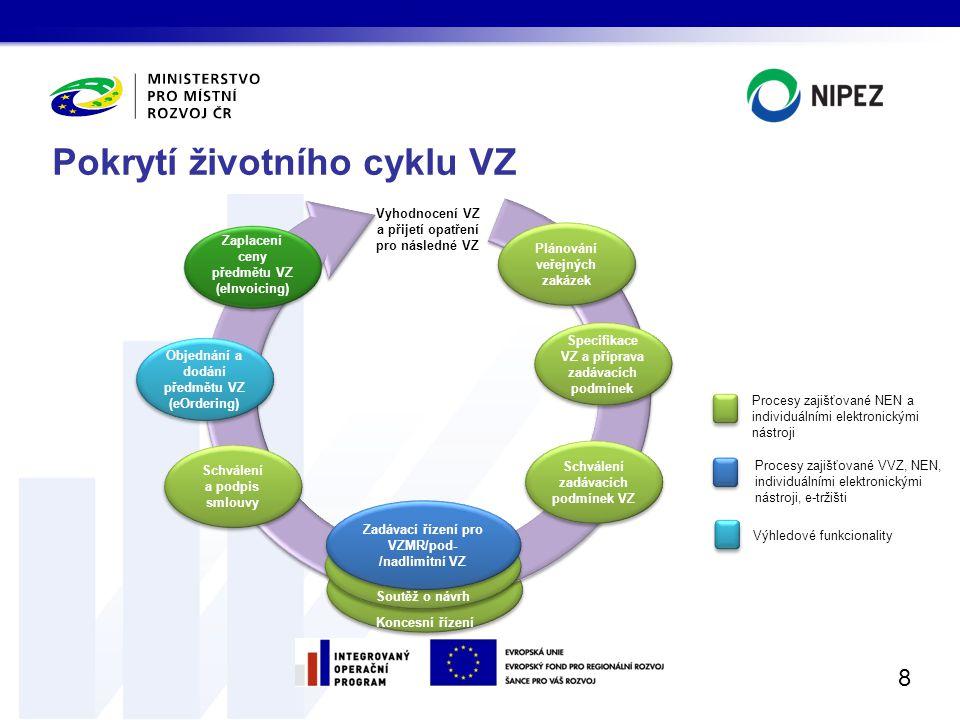 Pokrytí životního cyklu VZ 8 Procesy zajišťované NEN a individuálními elektronickými nástroji Procesy zajišťované VVZ, NEN, individuálními elektronick