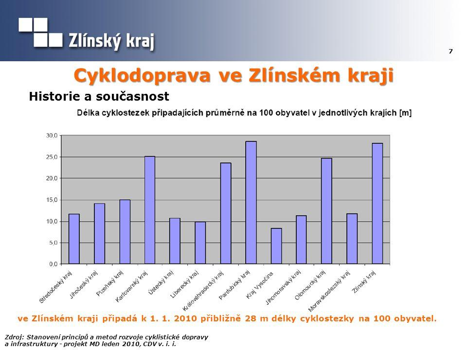 Cyklodoprava ve Zlínském kraji 7 ve Zlínském kraji připadá k 1. 1. 2010 přibližně 28 m délky cyklostezky na 100 obyvatel. Zdroj: Stanovení principů a