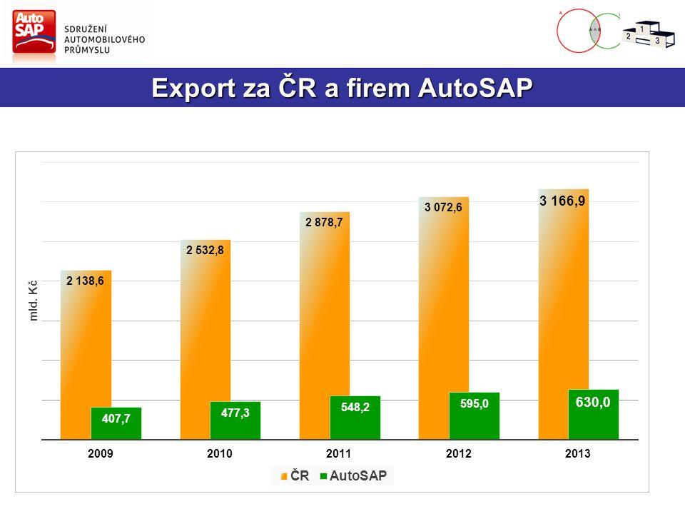Export za ČR a firem AutoSAP