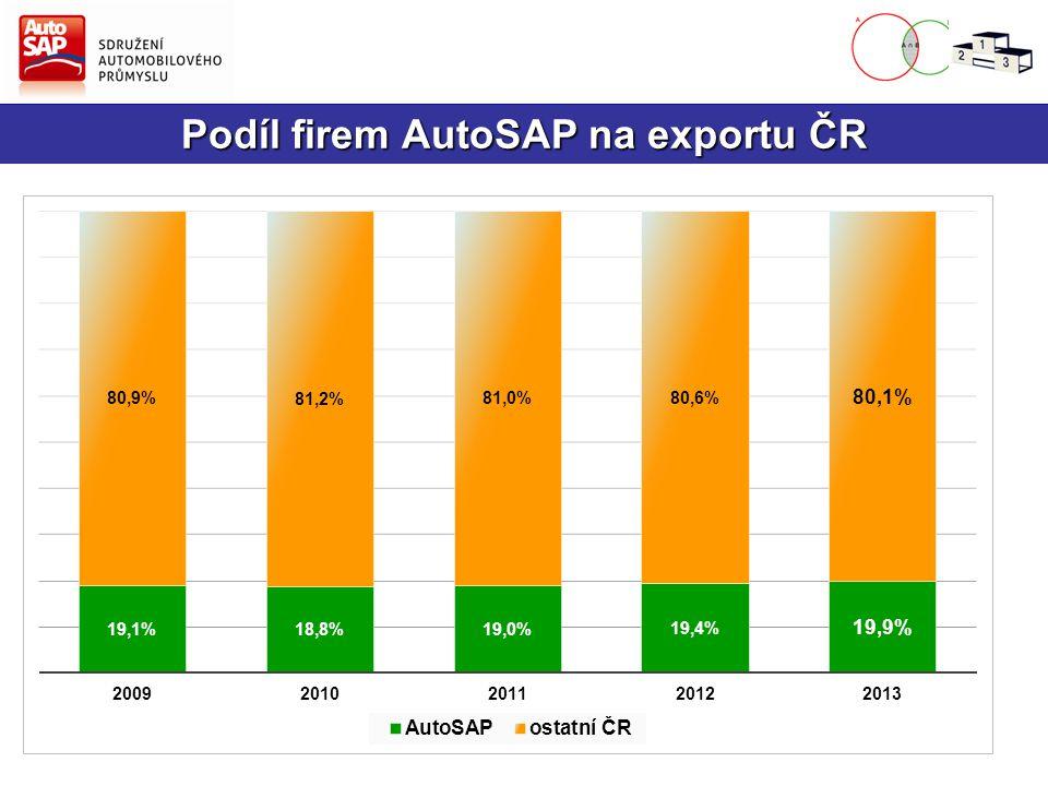 Podíl firem AutoSAP na exportu ČR