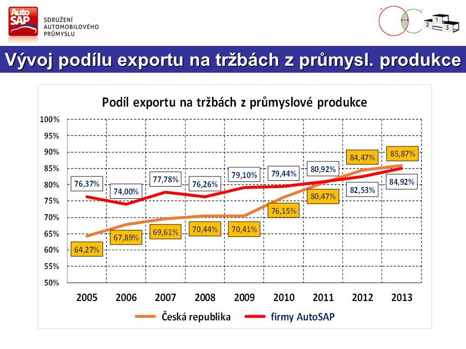 Vývoj podílu exportu na tržbách z průmysl. produkce