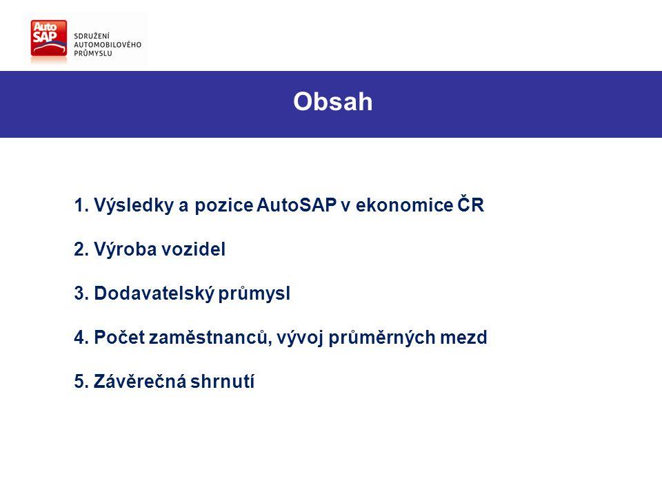 Výroba osobních automobilů ve světě (dle OICA) Česká republika je ve výrobě osobních automobilů celosvětově na 13.