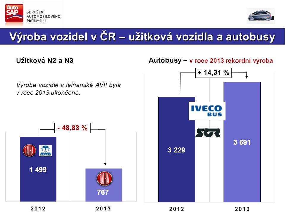 + 14,31 % Užitková N2 a N3 Výroba vozidel v letňanské AVII byla v roce 2013 ukončena.