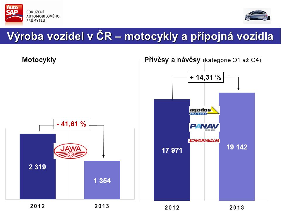+ 14,31 % Motocykly - 41,61 % Přívěsy a návěsy (kategorie O1 až O4) Výroba vozidel v ČR – motocykly a přípojná vozidla