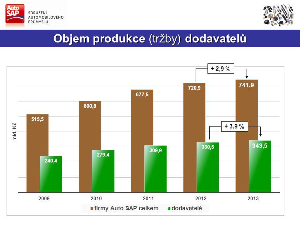 Objem produkce (tržby) dodavatelů + 2,9 %+ 3,9 %