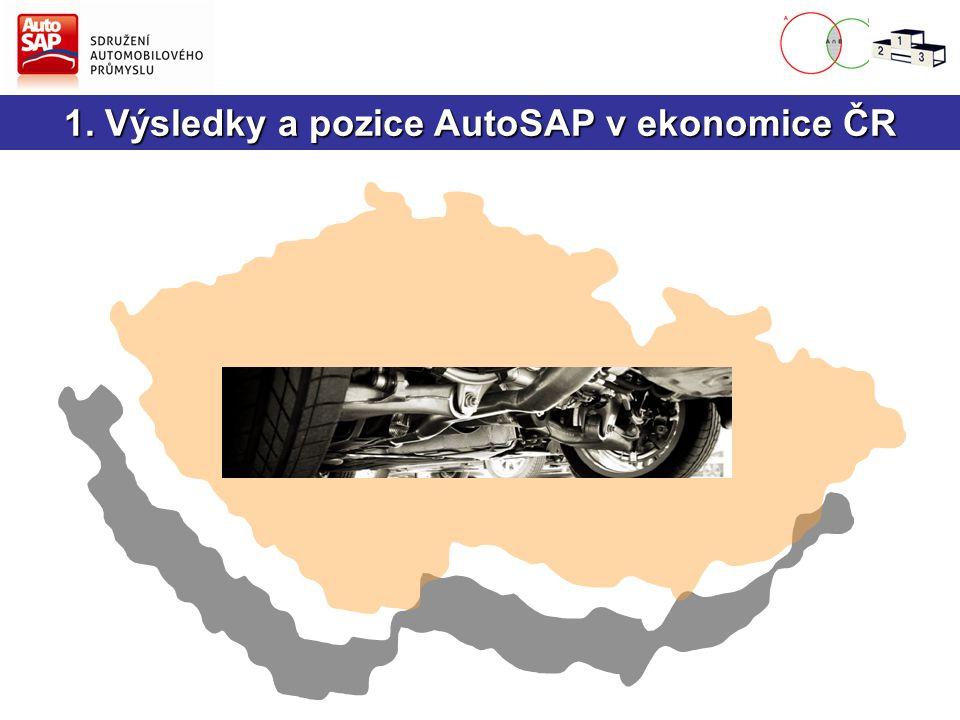 1. Výsledky a pozice AutoSAP v ekonomice ČR