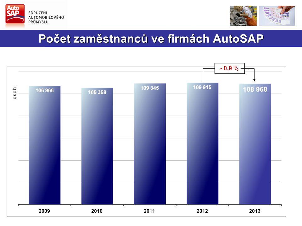 Počet zaměstnanců ve firmách AutoSAP - 0,9 %