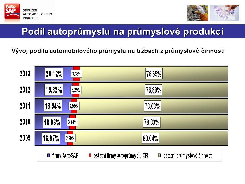Podíl autoprůmyslu na průmyslové produkci Vývoj podílu automobilového průmyslu na tržbách z průmyslové činnosti