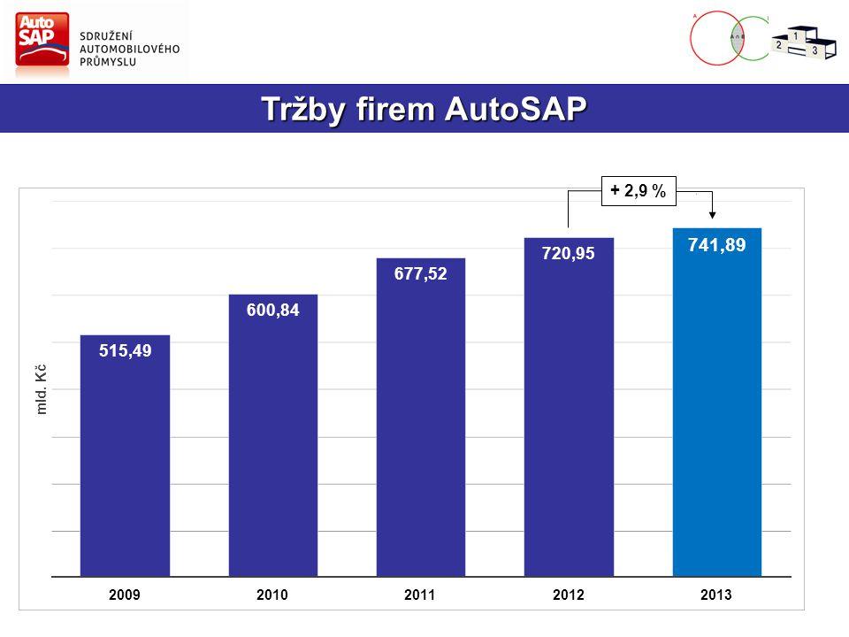 Export firem AutoSAP + 5,9 %