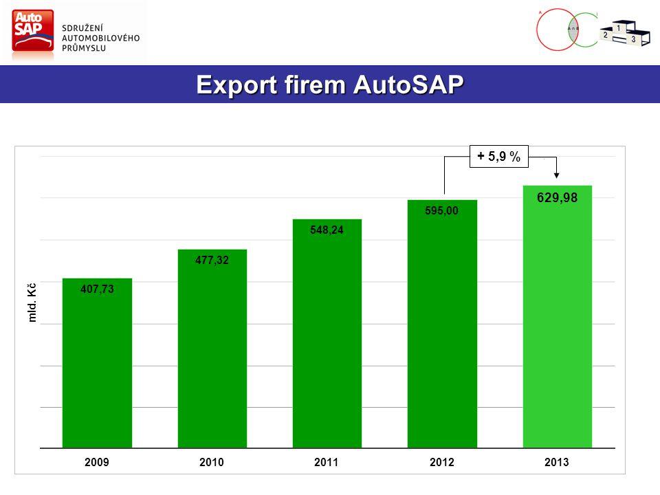 2. Výroba vozidel v České republice