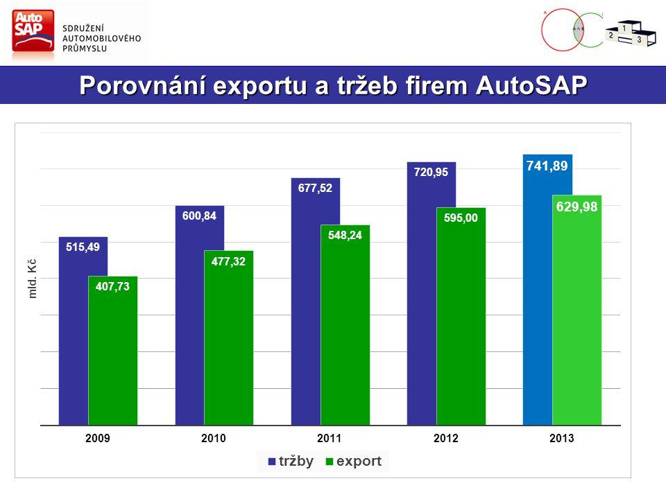 Podíl dodavatelů na tržbách AutoSAP