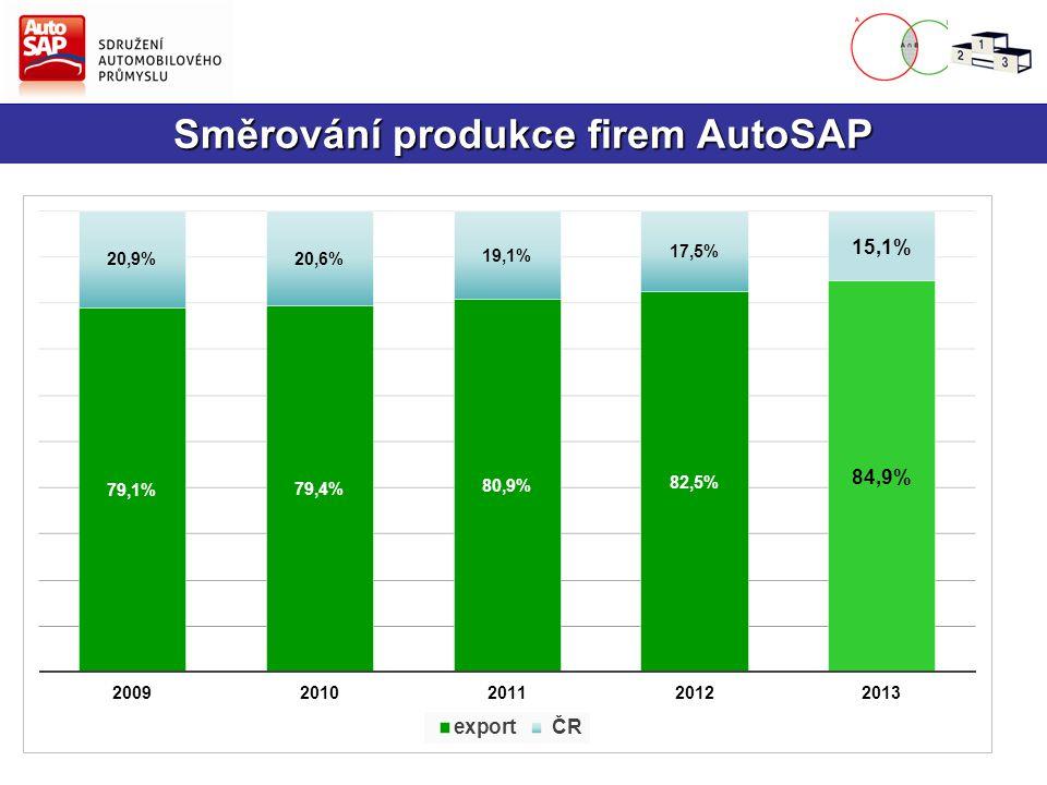 Průmyslová výroba v ČR a za firmy AutoSAP +2,9 %+1,4 %