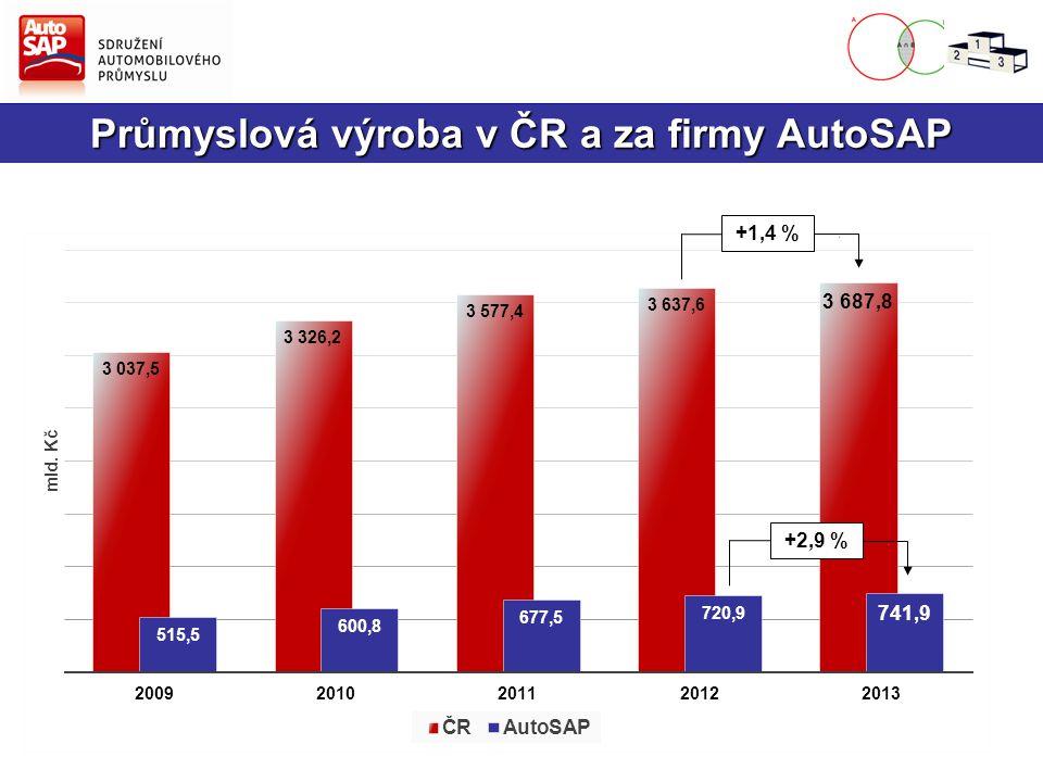 Výroba vozidel v ČR – osobní automobily (OA)