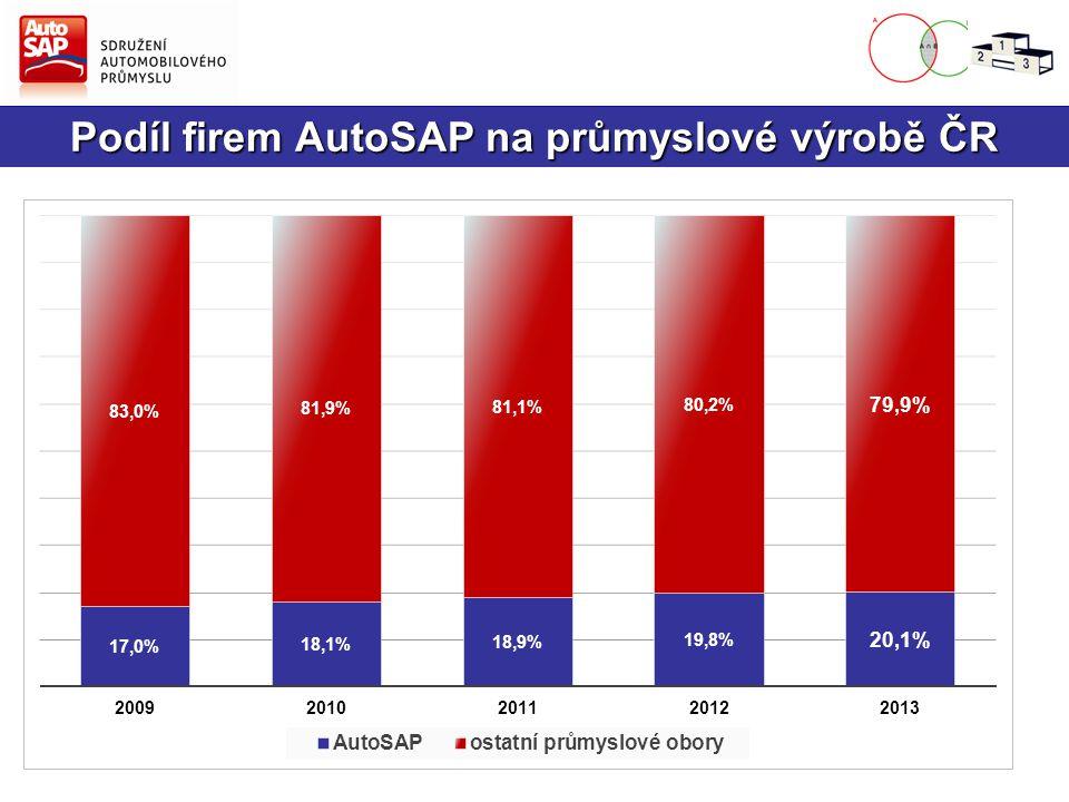 Podíl dodavatelů na členské základně AutoSAP