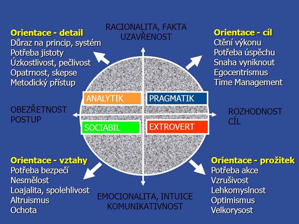 SOCIABIL ANALYTIKPRAGMATIK EXTROVERT Orientace - detail Důraz na princip, systém Potřeba jistoty Úzkostlivost, pečlivost Opatrnost, skepse Metodický p