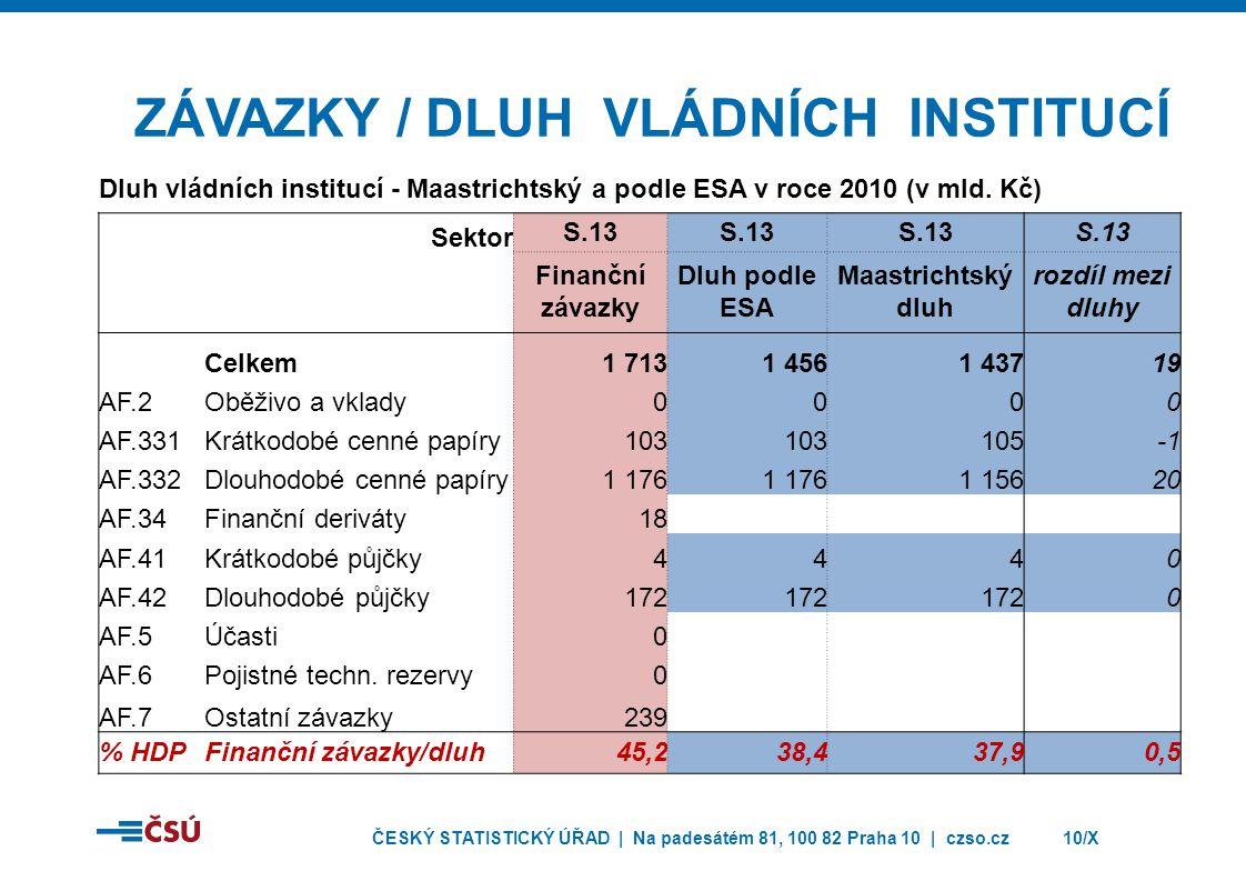 ČESKÝ STATISTICKÝ ÚŘAD | Na padesátém 81, 100 82 Praha 10 | czso.cz10/X ZÁVAZKY / DLUH VLÁDNÍCH INSTITUCÍ Dluh vládních institucí - Maastrichtský a po