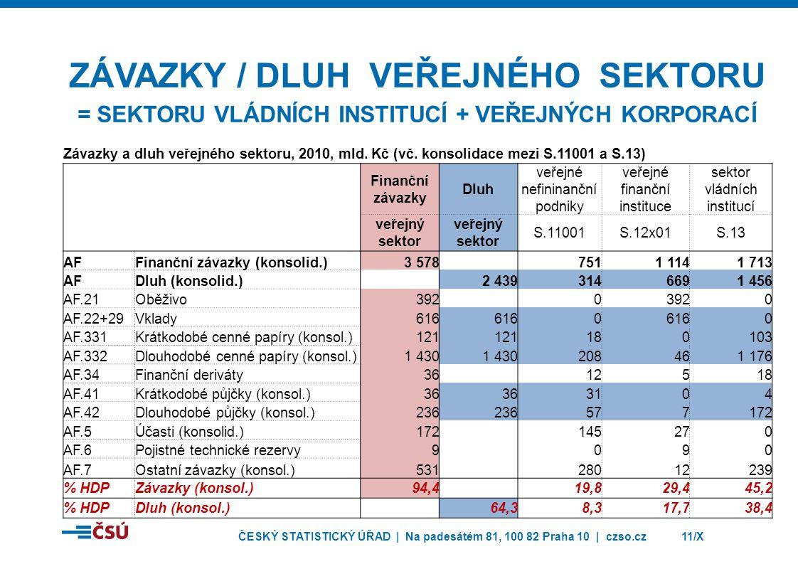 ČESKÝ STATISTICKÝ ÚŘAD | Na padesátém 81, 100 82 Praha 10 | czso.cz11/X ZÁVAZKY / DLUH VEŘEJNÉHO SEKTORU = SEKTORU VLÁDNÍCH INSTITUCÍ + VEŘEJNÝCH KORP