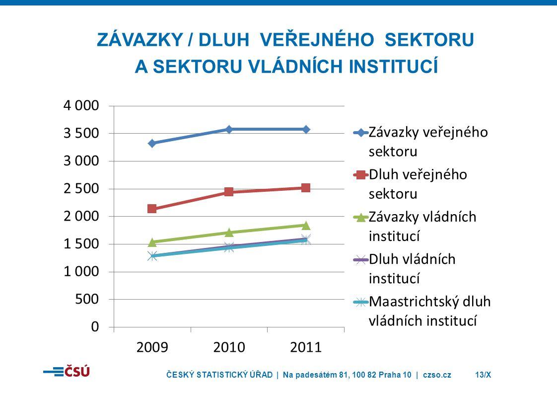 ČESKÝ STATISTICKÝ ÚŘAD | Na padesátém 81, 100 82 Praha 10 | czso.cz13/X ZÁVAZKY / DLUH VEŘEJNÉHO SEKTORU A SEKTORU VLÁDNÍCH INSTITUCÍ