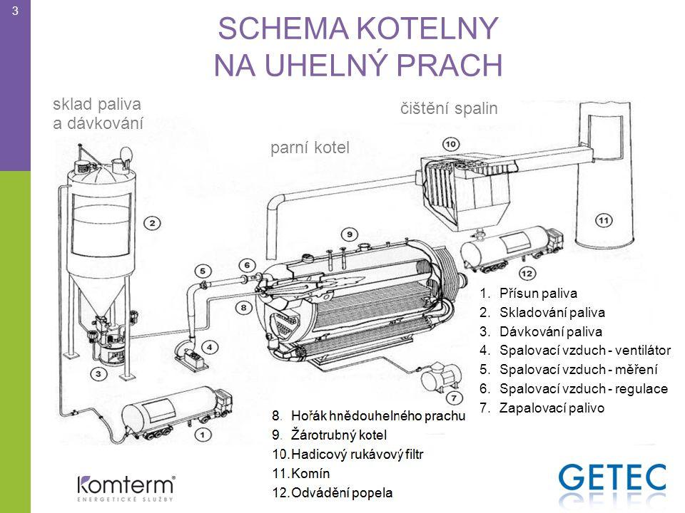 SCHEMA KOTELNY NA UHELNÝ PRACH 3 sklad paliva a dávkování parní kotel čištění spalin 1.Přísun paliva 2.Skladování paliva 3.Dávkování paliva 4.Spalovací vzduch - ventilátor 5.Spalovací vzduch - měření 6.Spalovací vzduch - regulace 7.Zapalovací palivo