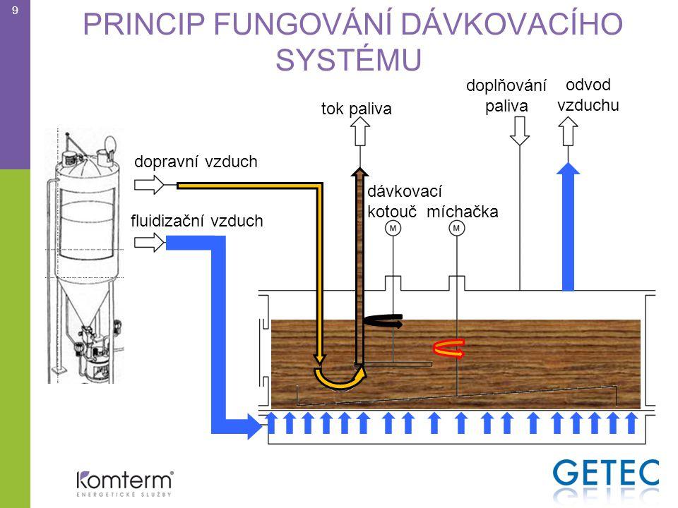 PRINCIP FUNGOVÁNÍ DÁVKOVACÍHO SYSTÉMU 9 dopravní vzduch doplňování paliva tok paliva fluidizační vzduch odvod vzduchu dávkovací kotouč míchačka