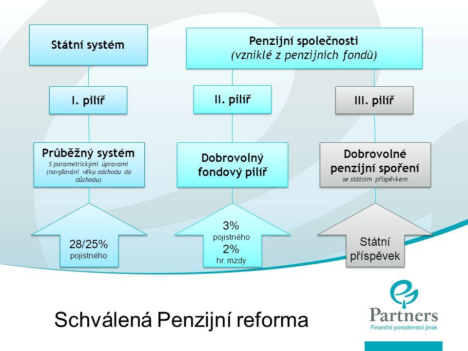 Státní systém Penzijní společnosti (vzniklé z penzijních fondů) Penzijní společnosti (vzniklé z penzijních fondů) I.
