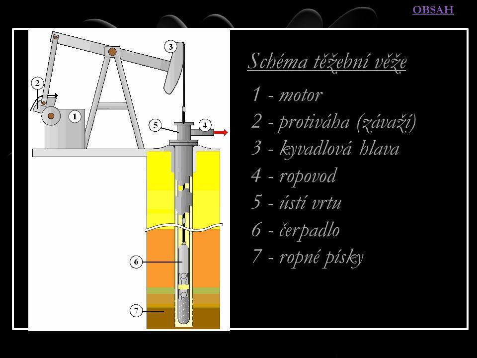 TĚŽBA ROPY - METODY A.Primární – samovolné vytékání (cca 20 % ropy na nalezišti) B.Sekundární – tlak zemního plynu klesne → ropa se čerpá pomocí pump nebo vodní injektáže udržují podzemní tlak (25 – 35 % ropy) C.Terciární – nelze již využít sekundární → sníží se viskozita zbývající ropy (injektáží horké vodní páry); někdy se ropa zahřívá zapálením části ložiska (5 – 15 % ropy) Celková vytěžitelnost naleziště se pohybuje od 5 % (těžká ropa) do 80 % (lehká ropa).