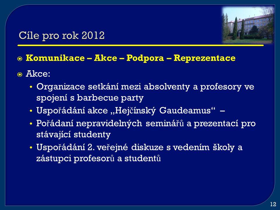  Komunikace – Akce – Podpora – Reprezentace  Akce: • Organizace setkání mezi absolventy a profesory ve spojení s barbecue party • Uspo ř ádání akce