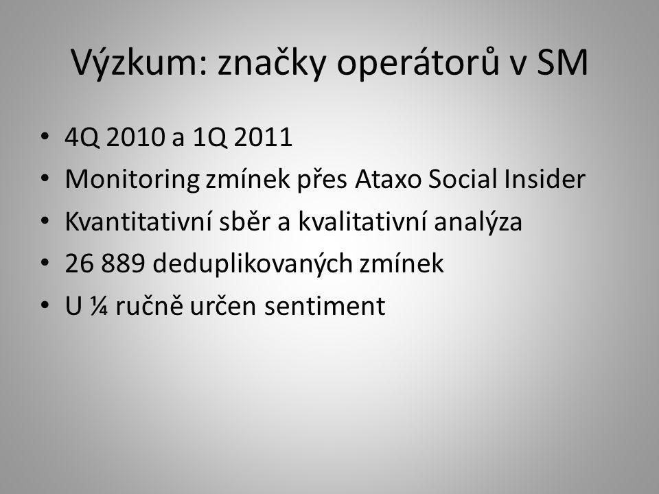 Výzkum: značky operátorů v SM • 4Q 2010 a 1Q 2011 • Monitoring zmínek přes Ataxo Social Insider • Kvantitativní sběr a kvalitativní analýza • 26 889 d