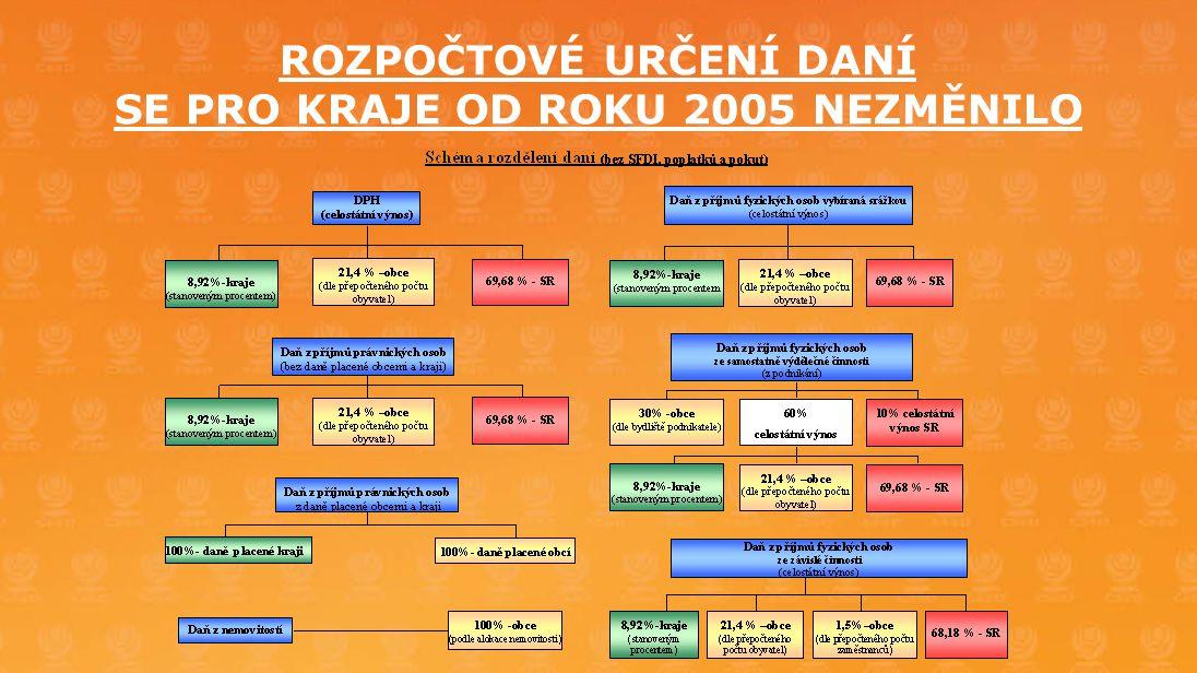 ROZPOČTOVÉ URČENÍ DANÍ SE PRO KRAJE OD ROKU 2005 NEZMĚNILO
