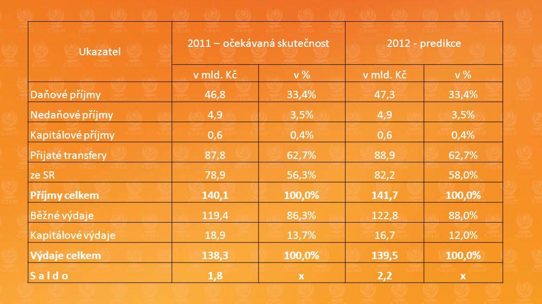 PŘEHLED SDÍLENÝCH DANÍ PK V LETECH 2008 - 2012 (V MIL. KČ)
