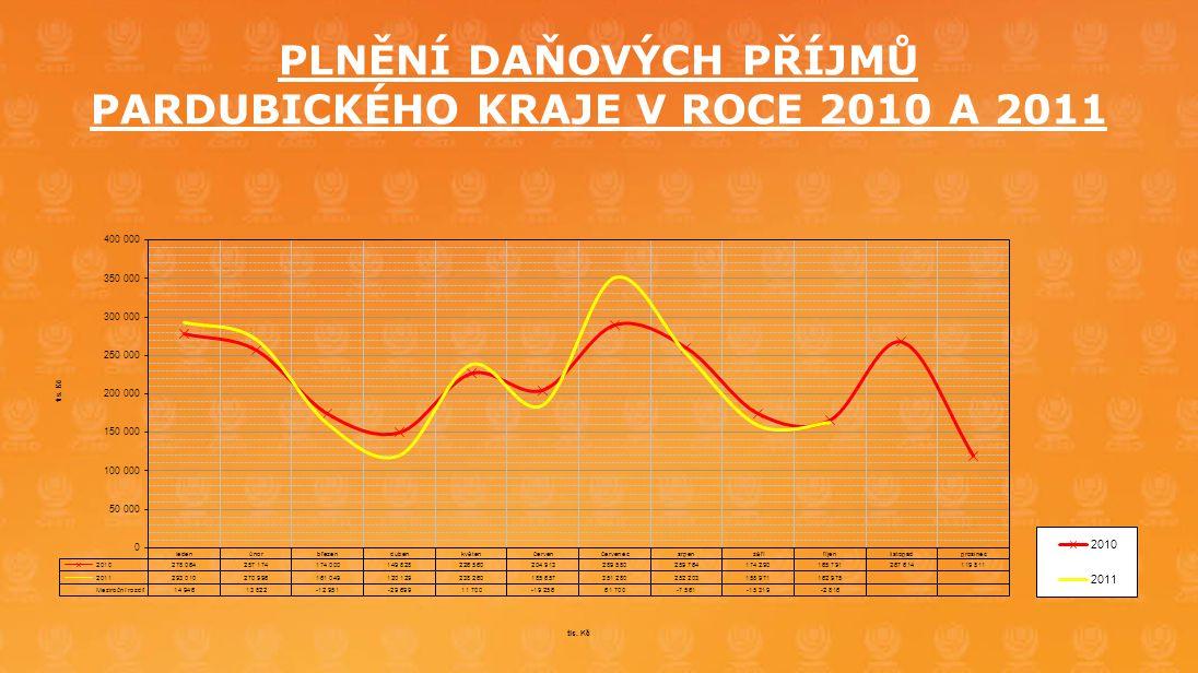 PLNĚNÍ DAŇOVÝCH PŘÍJMŮ PARDUBICKÉHO KRAJE V ROCE 2010 A 2011