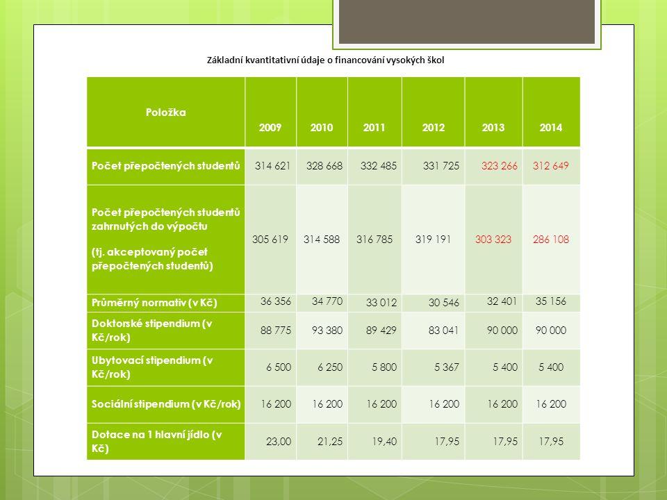 VVŠ Změna podílu VŠ na A Změna podílu VŠ na K Změna podílu VŠ na celku Rozdíl 2014-2013 (v tis.