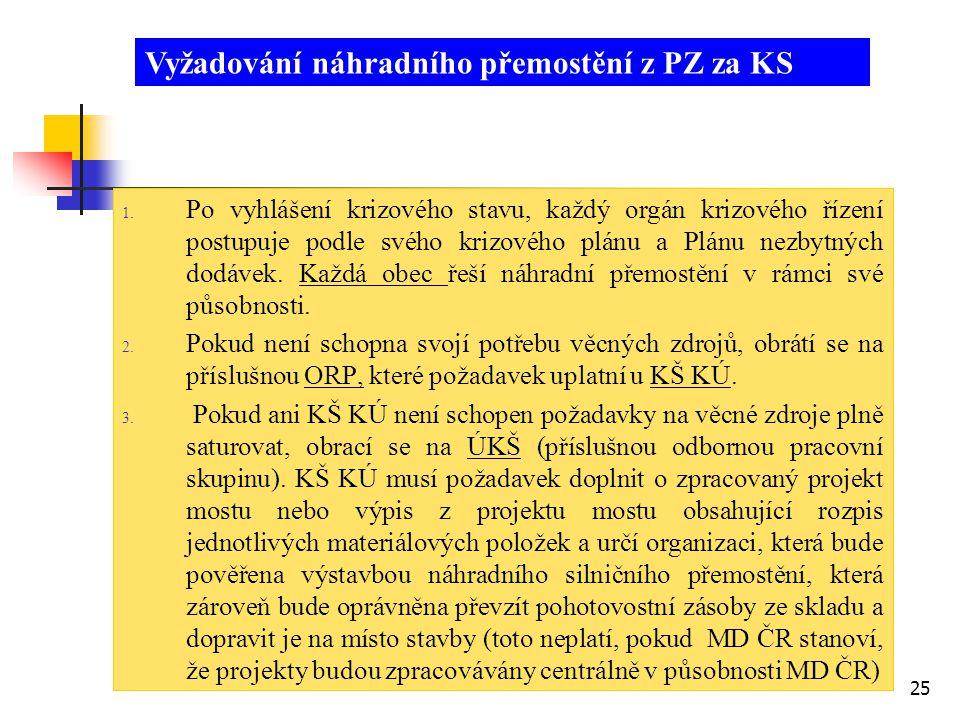 25 1. Po vyhlášení krizového stavu, každý orgán krizového řízení postupuje podle svého krizového plánu a Plánu nezbytných dodávek. Každá obec řeší náh