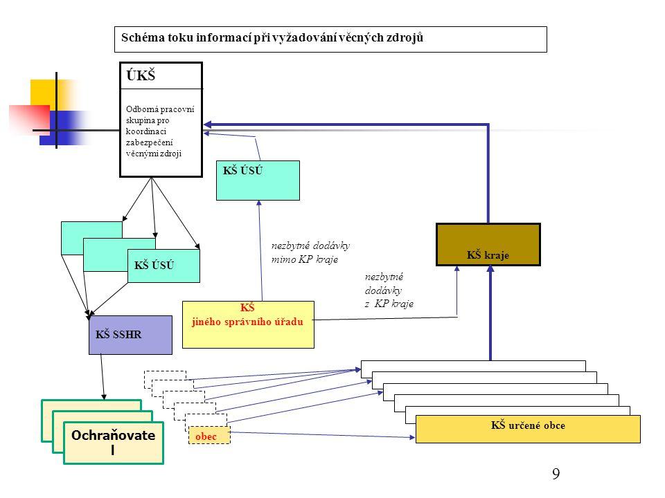 Úkoly a postup při snesení mostu a jeho vrácení zpět SSHR 1.