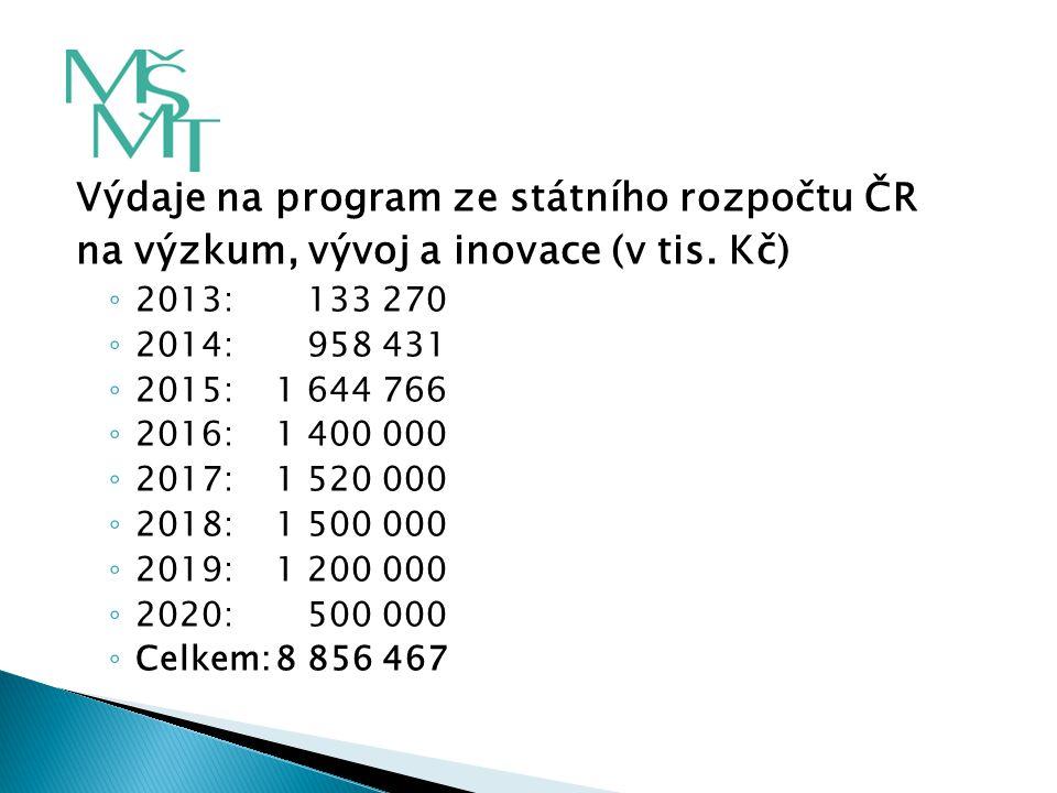 Výdaje na program ze státního rozpočtu ČR na výzkum, vývoj a inovace (v tis. Kč) ◦ 2013: 133 270 ◦ 2014: 958 431 ◦ 2015:1 644 766 ◦ 2016:1 400 000 ◦ 2