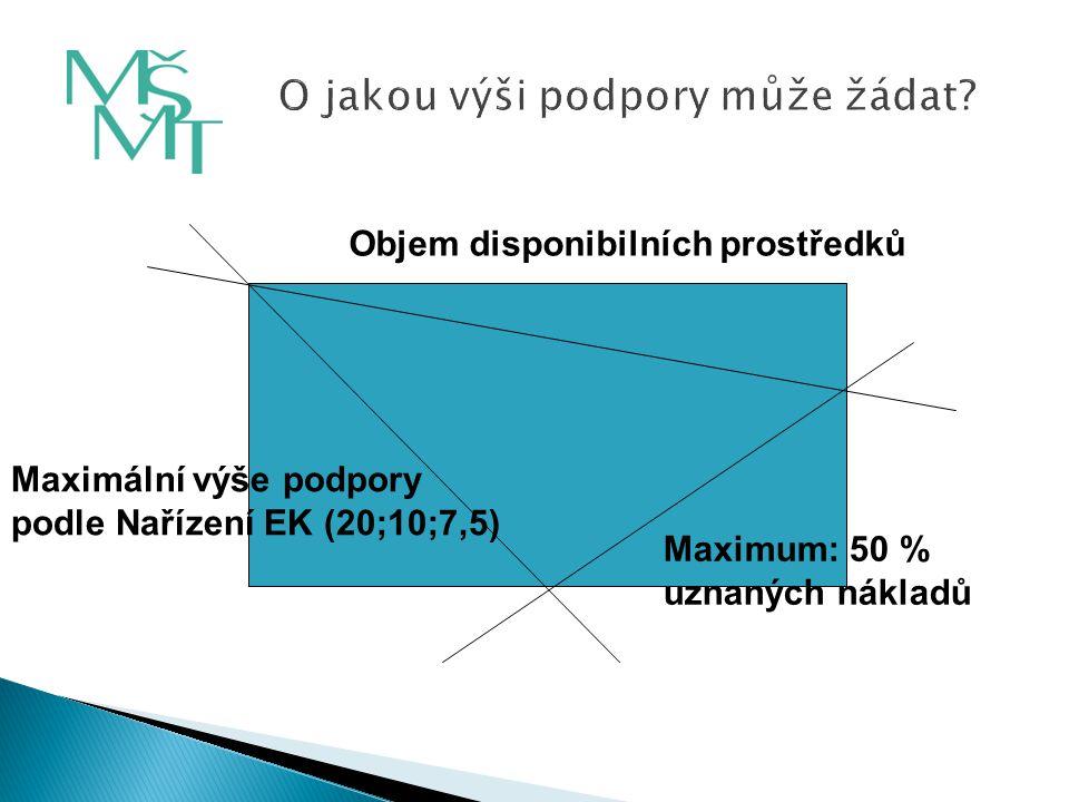 Maximální výše podpory podle Nařízení EK (20;10;7,5) Objem disponibilních prostředků Maximum: 50 % uznaných nákladů