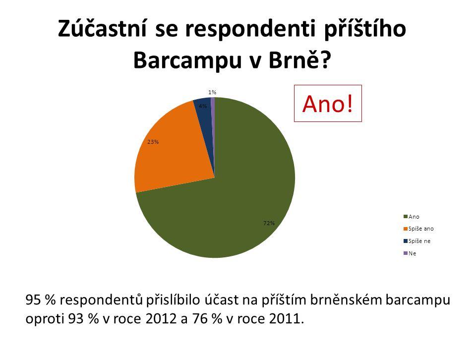 Zúčastní se respondenti příštího Barcampu v Brně. Ano.