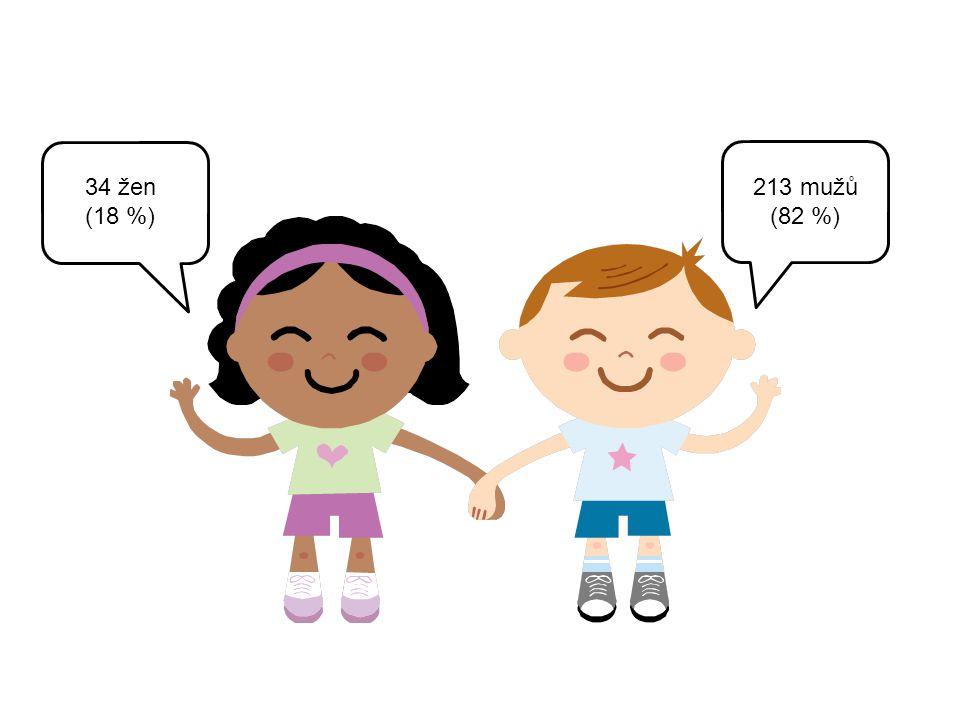 34 žen (18 %) 213 mužů (82 %)