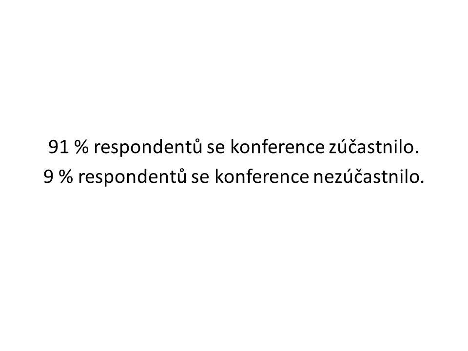 91 % respondentů se konference zúčastnilo. 9 % respondentů se konference nezúčastnilo.