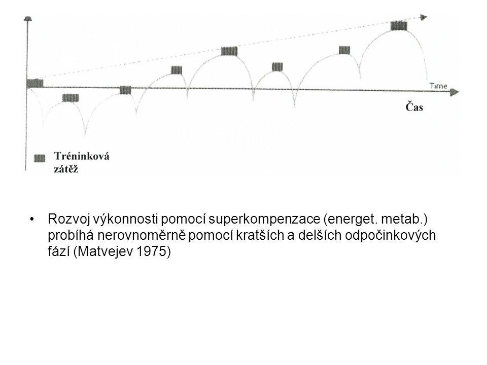 •Rozvoj výkonnosti pomocí superkompenzace (energet. metab.) probíhá nerovnoměrně pomocí kratších a delších odpočinkových fází (Matvejev 1975)