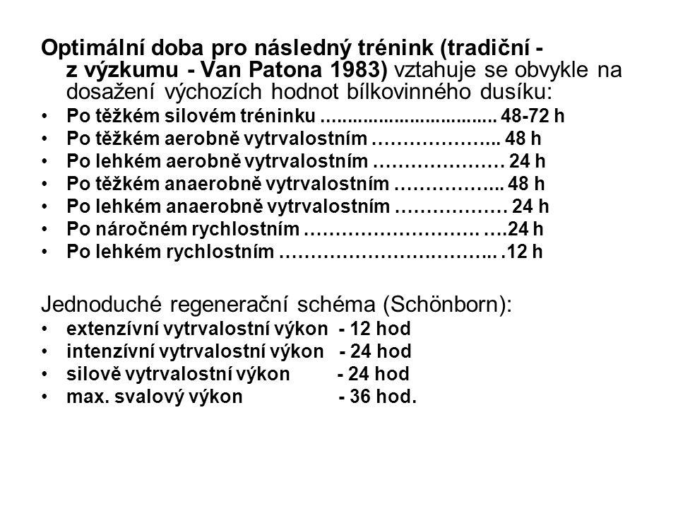 Optimální doba pro následný trénink (tradiční - z výzkumu - Van Patona 1983) vztahuje se obvykle na dosažení výchozích hodnot bílkovinného dusíku: •Po